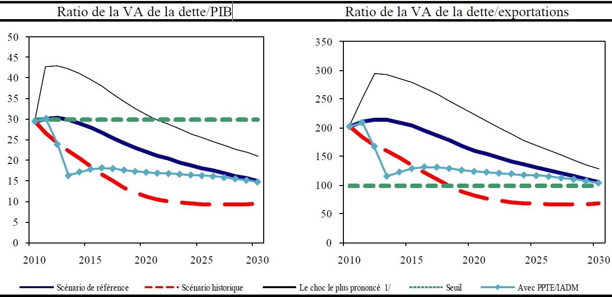 Comortech - Comoros GDP vs Export